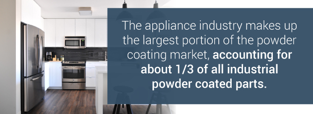 powder coating for small appliances